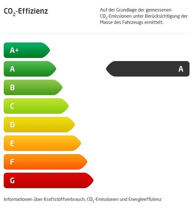 Emission A
