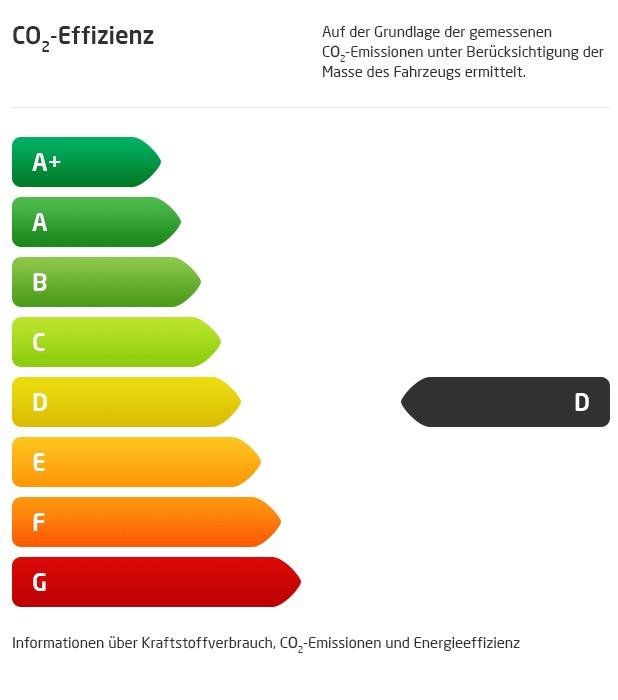 Emission D